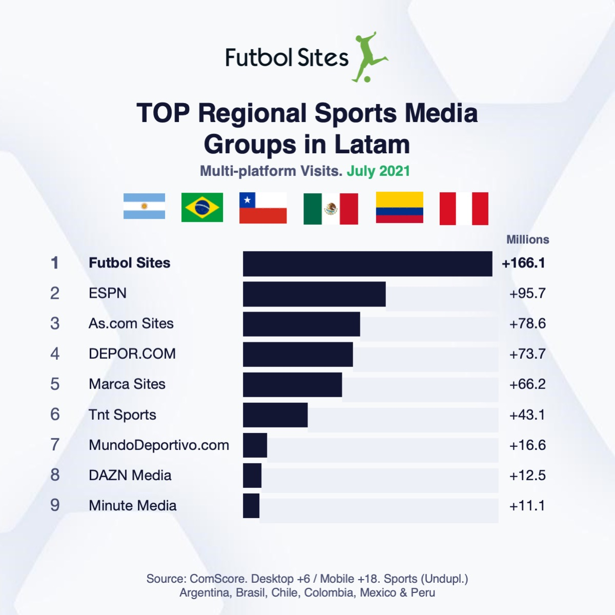 Read more about the article Playmaker Brand Futbol Sites Ranked As #1 Regional Sports Media Group In Latin America